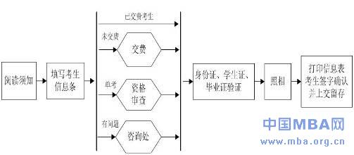 华北电力大学2012年秋季mba现场确认通知