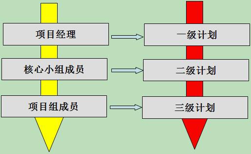 项目管理:华为开发项目计划管理的特点
