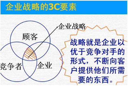 企业战略管理的全面分析