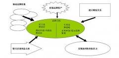 论品牌战略与决策研究