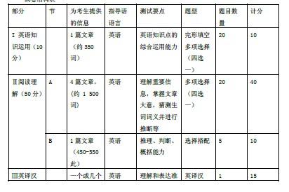 2014 全国硕士研究生入学统一考试 英语(二)考试大纲(非英语专业)